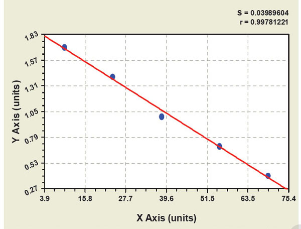 Typical Testing Data/Standard Curve (for reference only) 26S PSM.