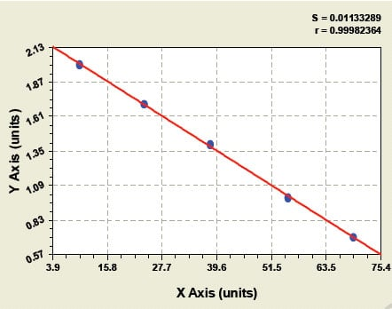Typical Testing Data/Standard Curve (for reference only) AA-NAT.