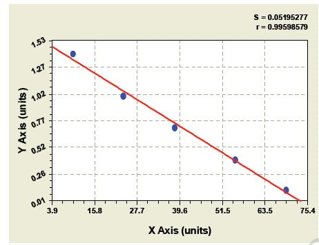 Typical Testing Data/Standard Curve (for reference only) LH.