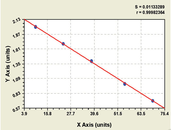 Typical Testing Data/Standard Curve (for reference only) E1 / UBAE.