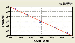 Typical Testing Data/Standard Curve (for reference only) TG.