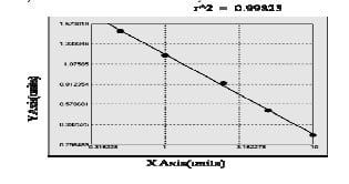 IgA elisa kit Typical Standard Curve/Testing Data image
