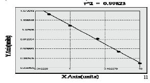 Typical Testing Data/Standard Curve (for reference only) SE-selectin.