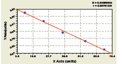 Typical Testing Data/Standard Curve (for reference only) C3.