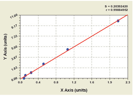 Typical Testing Data/Standard Curve (for reference only) TGF1.