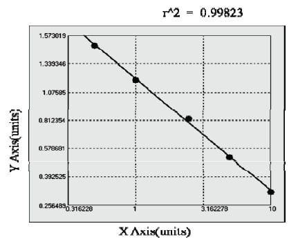 Typical Testing Data/Standard Curve (for reference only) MMP3.