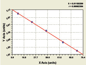 Typical Testing Data/Standard Curve (for reference only) MIF.