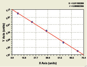 Typical Testing Data/Standard Curve (for reference only) IL-10.