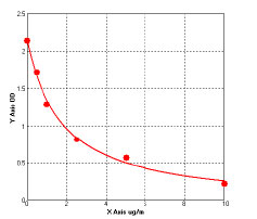 Typical Testing Data/Standard Curve (for reference only) APOC2.