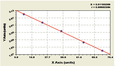 IL-6 elisa kit Typical Testing Data/Standard Curve (for reference only) image