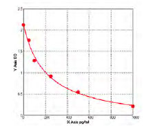 Typical Testing Data/Standard Curve (for reference only) VIP.