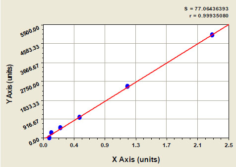 Typical Testing Data/Standard Curve (for reference only) BMP2.
