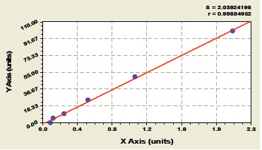 HSPA1A elisa kit Typical Testing Data/Standard Curve (for reference only) image