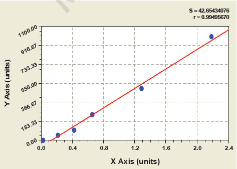 Typical Testing Data/Standard Curve (for reference only) IL-12.