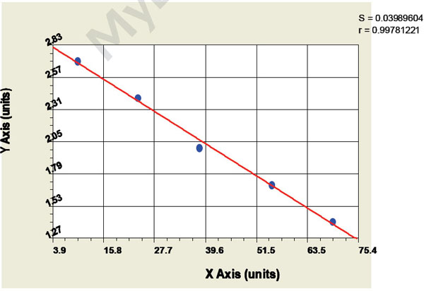 Typical Testing Data/Standard Curve (for reference only) VF.