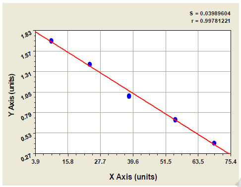 Typical Testing Data/Standard Curve (for reference only) GHITM.