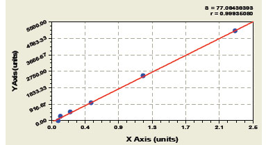 Typical Testing Data/Standard Curve (for reference only) C4.