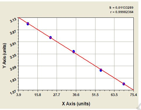 Typical Testing Data/Standard Curve (for reference only) TGFbeta2.