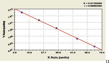 Typical Testing Data/Standard Curve (for reference only) LDH.