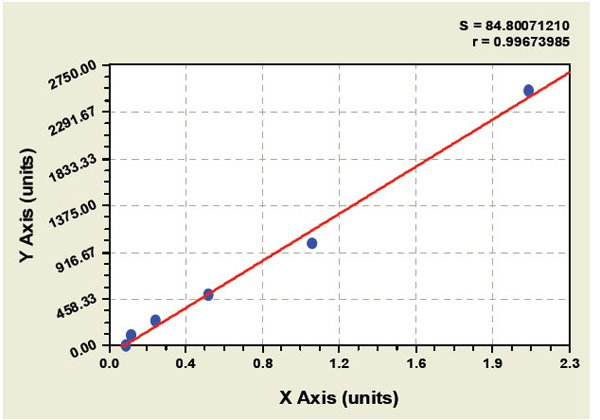 Typical Testing Data/Standard Curve (for reference only) AM.