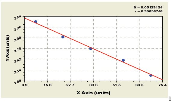 Typical Testing Data/Standard Curve (for reference only) GIP.