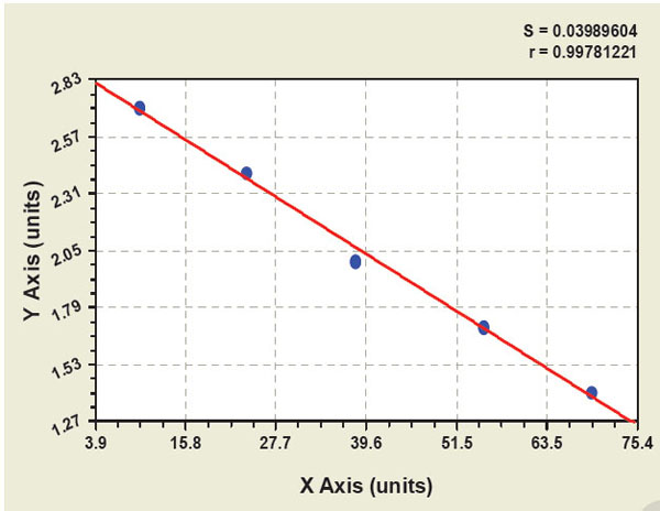 Typical Testing Data/Standard Curve (for reference only) CYPD.
