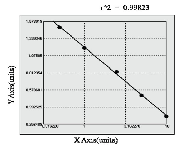 Typical Testing Data/Standard Curve (for reference only) alphaGAL.