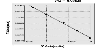 Typical Testing Data/Standard Curve (for reference only) L-selectin.