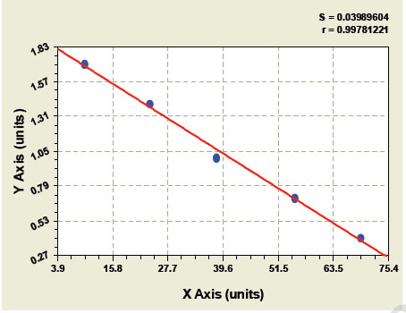Typical Testing Data/Standard Curve (for reference only) ALB.
