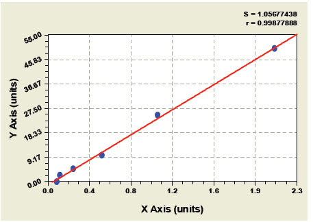Typical Testing Data/Standard Curve (for reference only) GFAP.
