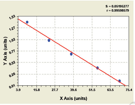 Typical Testing Data/Standard Curve (for reference only) TESTO.