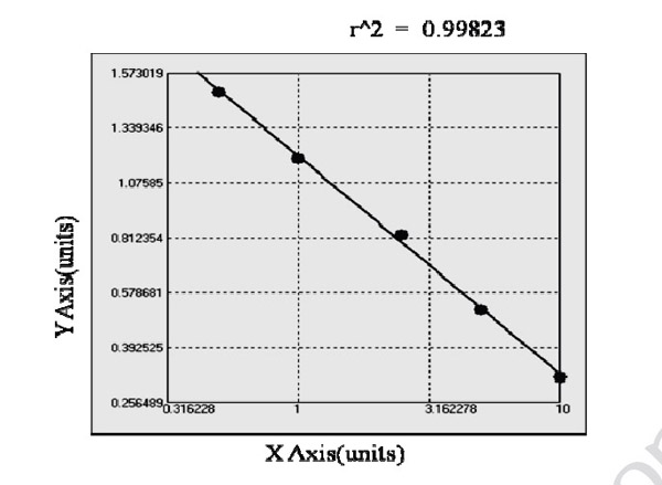 Typical Testing Data/Standard Curve (for reference only) ICE.