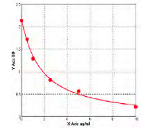 Cys-C elisa kit  Typical Testing Data/Standard Curve (for reference only) image