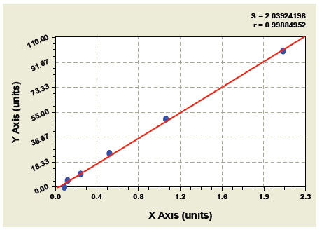 Typical Testing Data/Standard Curve (for reference only) PLTP.
