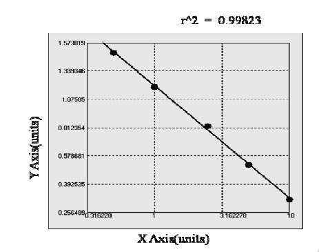 Typical Testing Data/Standard Curve (for reference only) GAL7.
