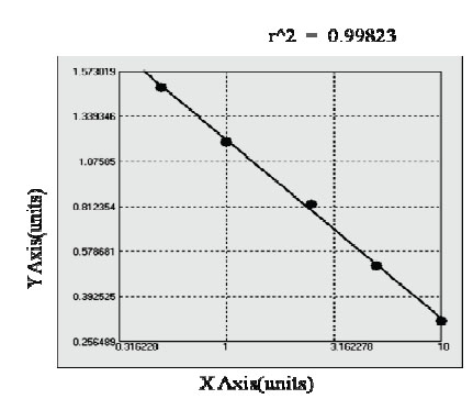 Typical Testing Data/Standard Curve (for reference only) TSH.