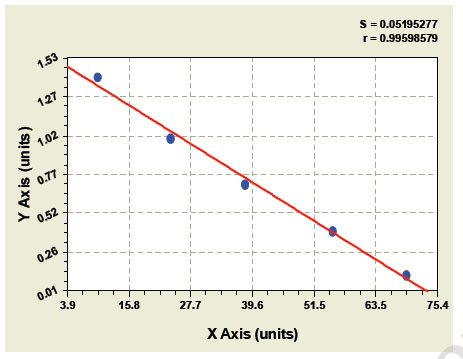 S17AH elisa kit Typical Testing Data/Standard Curve (for reference only) image