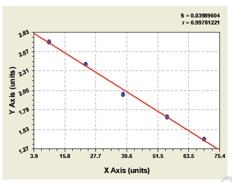 Typical Testing Data/Standard Curve (for reference only) LR/Ob-R.