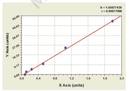 Typical Testing Data/Standard Curve (for reference only) Dnase I.