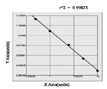 Typical Testing Data/Standard Curve (for reference only) SYNPO.