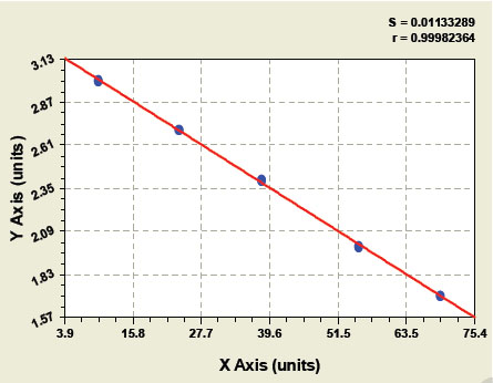 Typical Testing Data/Standard Curve (for reference only) HMGB1.