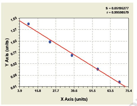 Typical Testing Data/Standard Curve (for reference only) PDIA3.