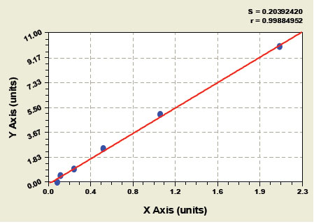 Typical Testing Data/Standard Curve (for reference only) CK 13.