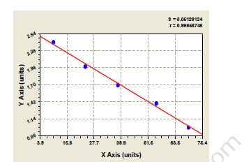 Typical Testing Data/Standard Curve Tbeta4.