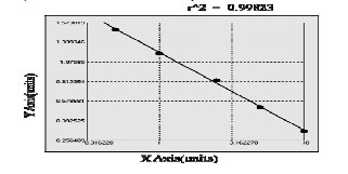 Typical Testing Data/Standard Curve (for reference only) GSTa1.