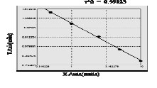 Typical Testing Data/Standard Curve (for reference only) E-Cad.
