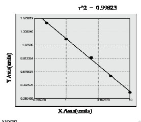 Typical Testing Data/Standard Curve (for reference only) CD30L.