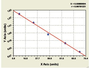 Typical Testing Data/Standard Curve (for reference only) CACYBP.