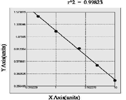 Typical Testing Data/Standard Curve (for reference only) F12.
