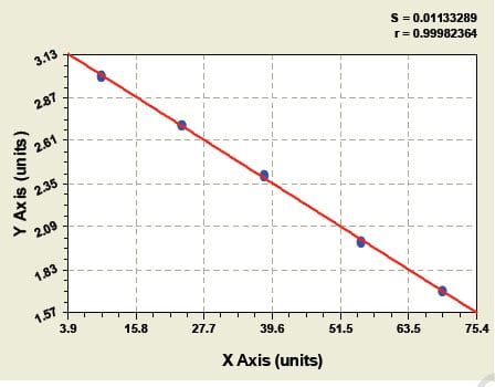 Typical Testing Data/Standard Curve (for reference only) HB-EGF.